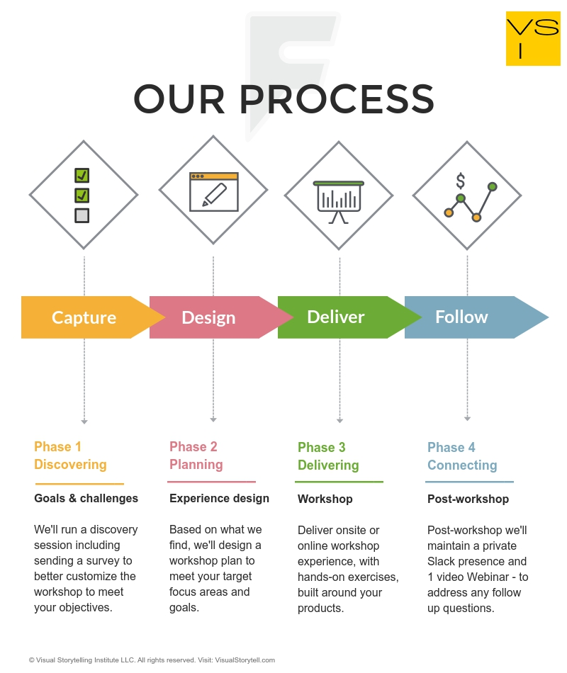 VSI's Workshop Process