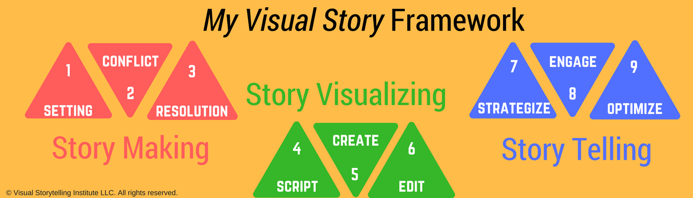My Visual Story Framework - learn more @ visualstorytell.com