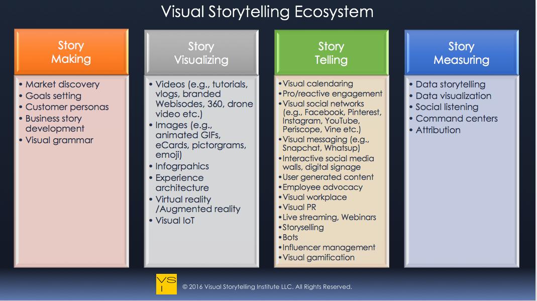 Visual Storytelling Ecosystem