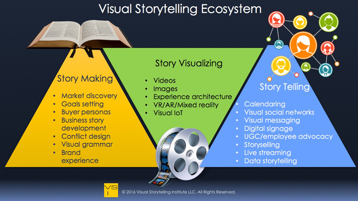 Visual Storytelling Ecosystem