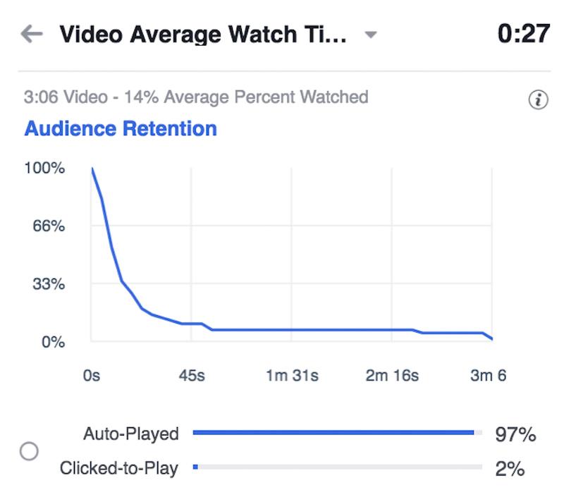 video retention chart