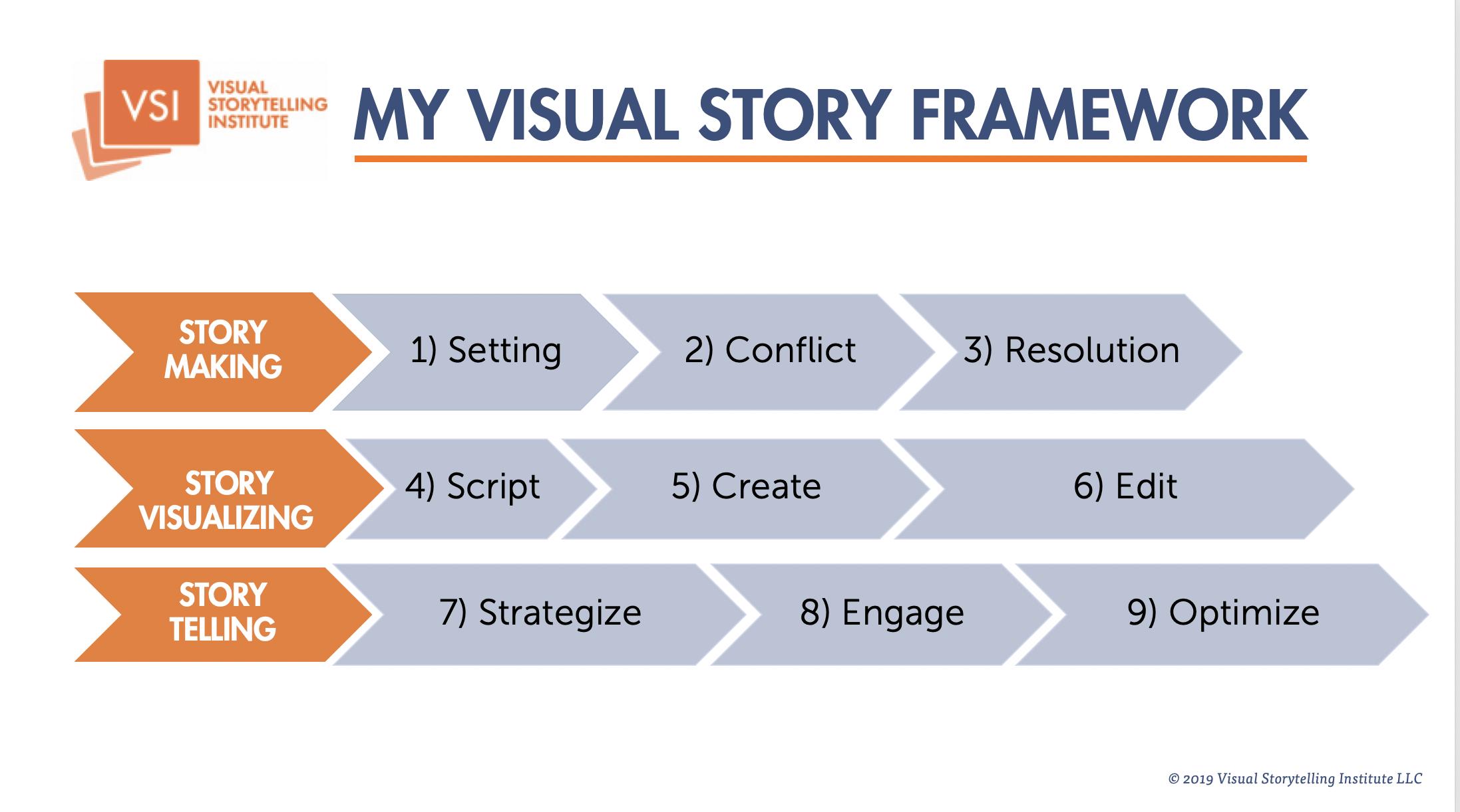 My Visual Story Framework