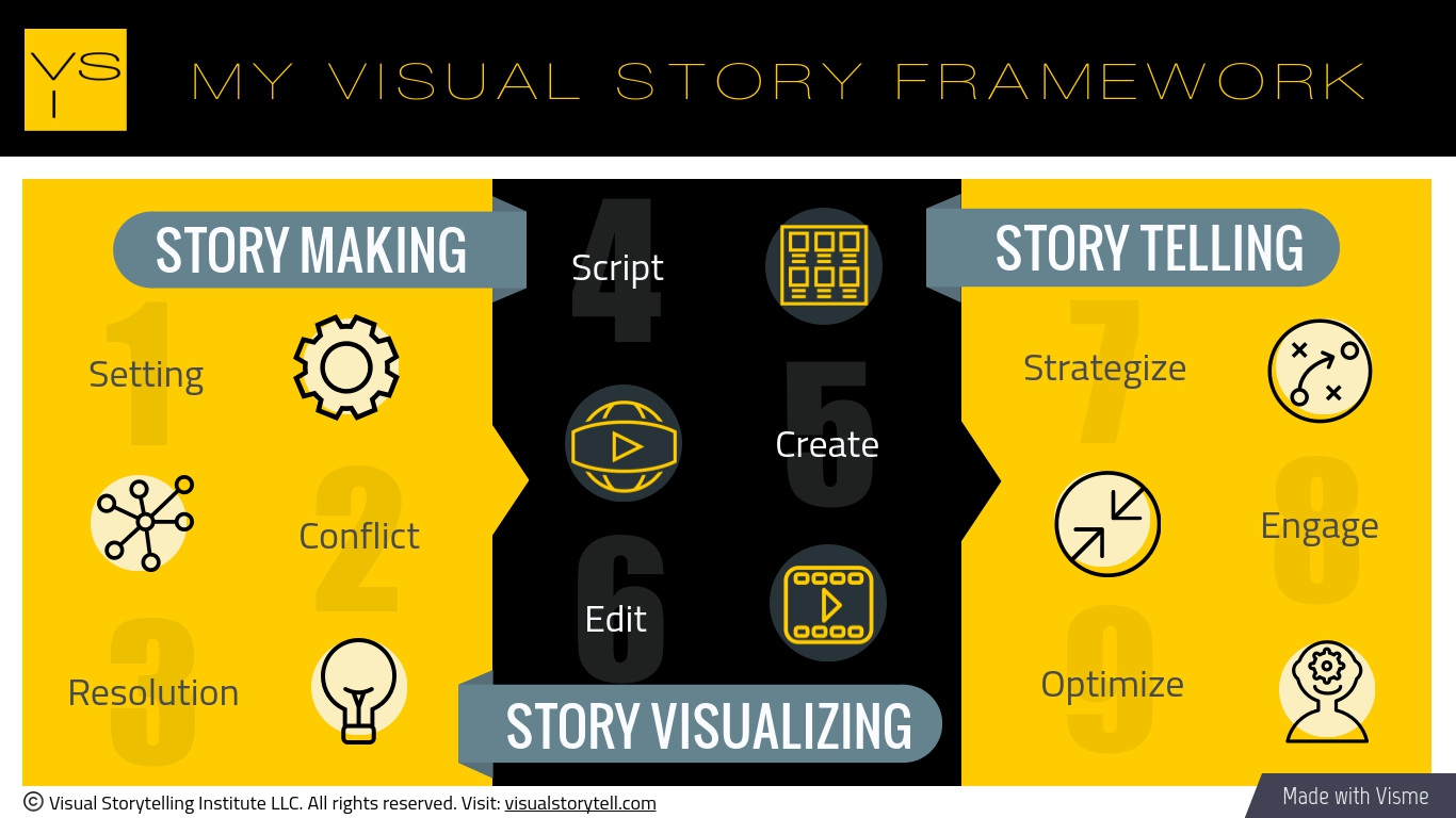 My Visual Story Framework