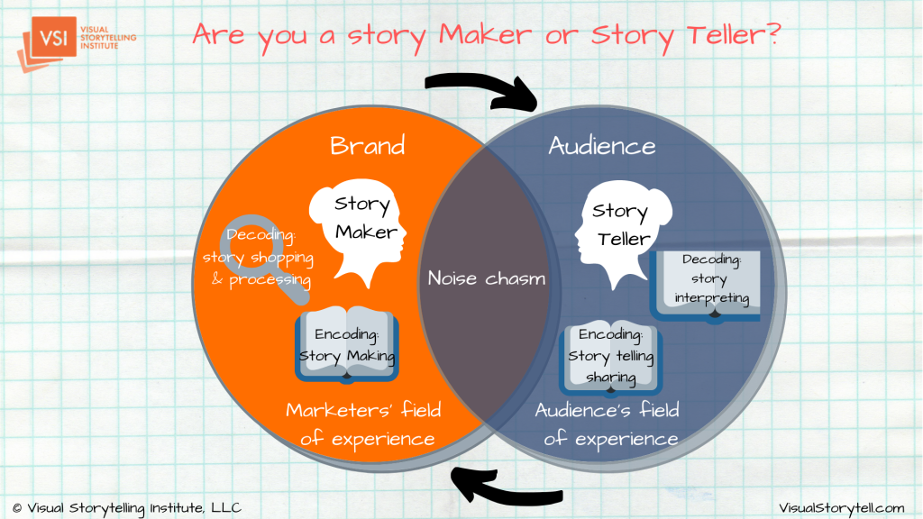 Are you a story maker or story teller?