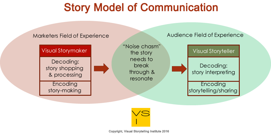 Story Model of Communication