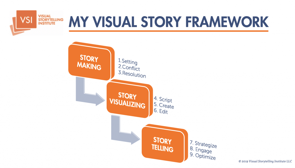 What is Visual Storytelling? | Visual Storytelling Institute