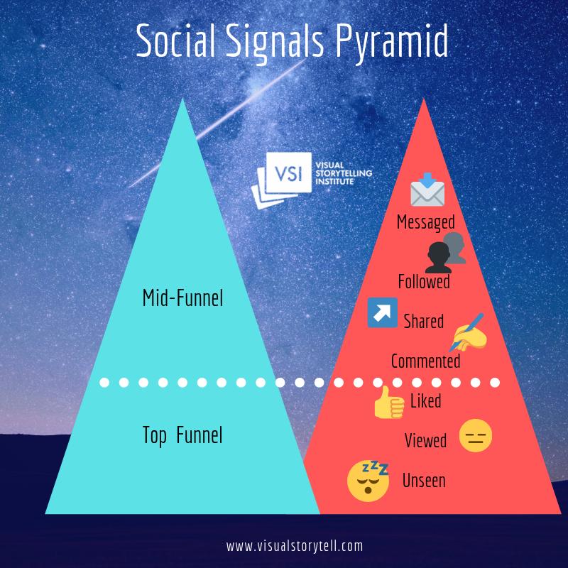 Social Signals Pyramid