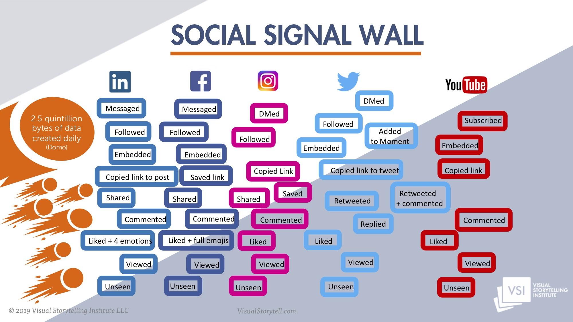 Social Signal Wall