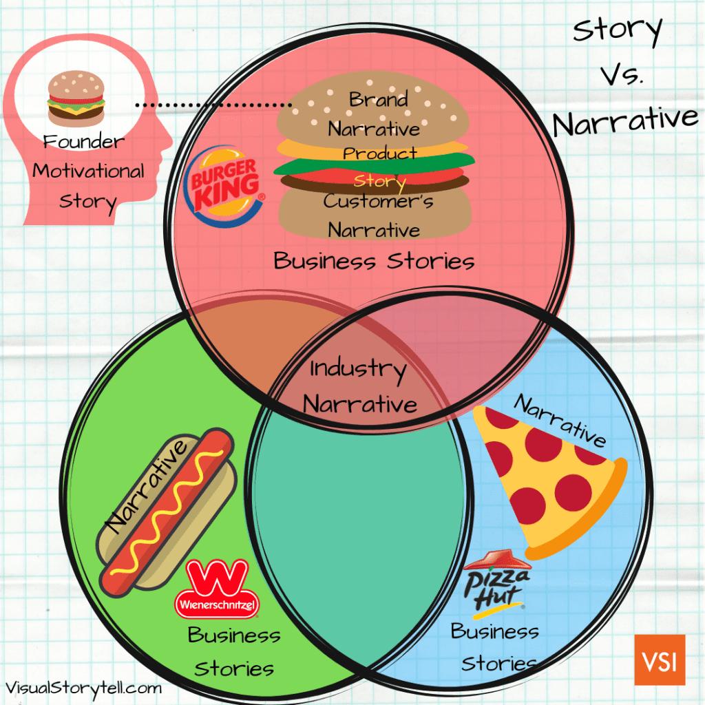 story vs. narrative
