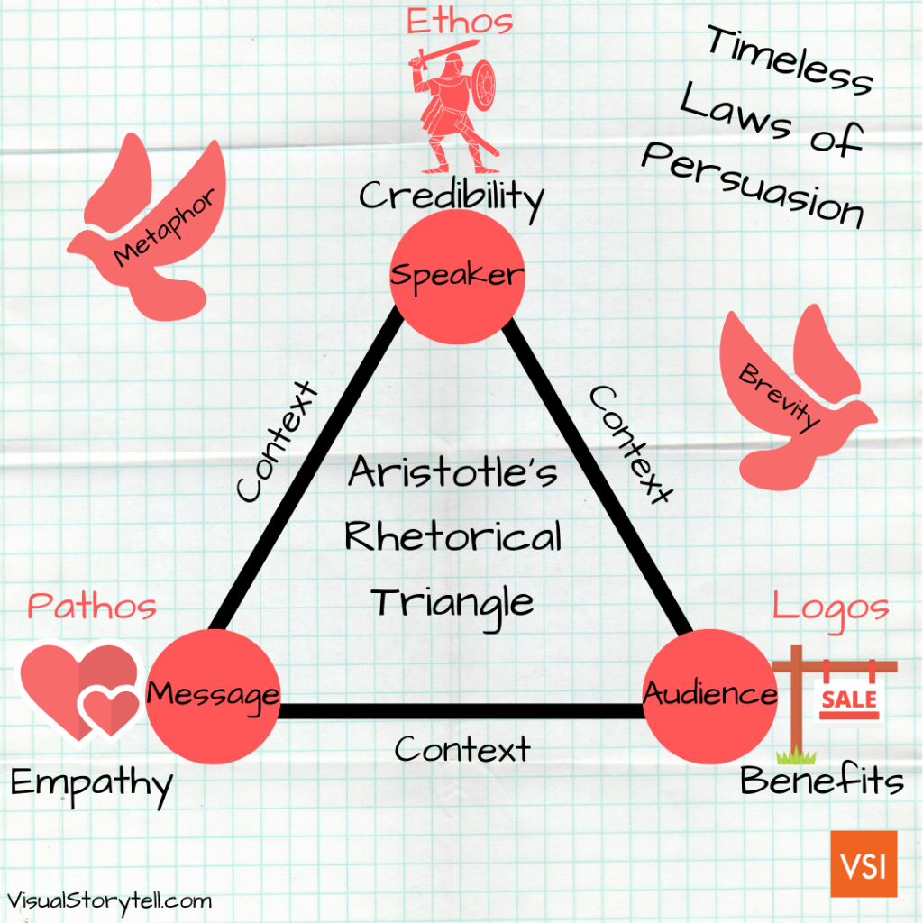 Aristotle's Rhetoric Triangle