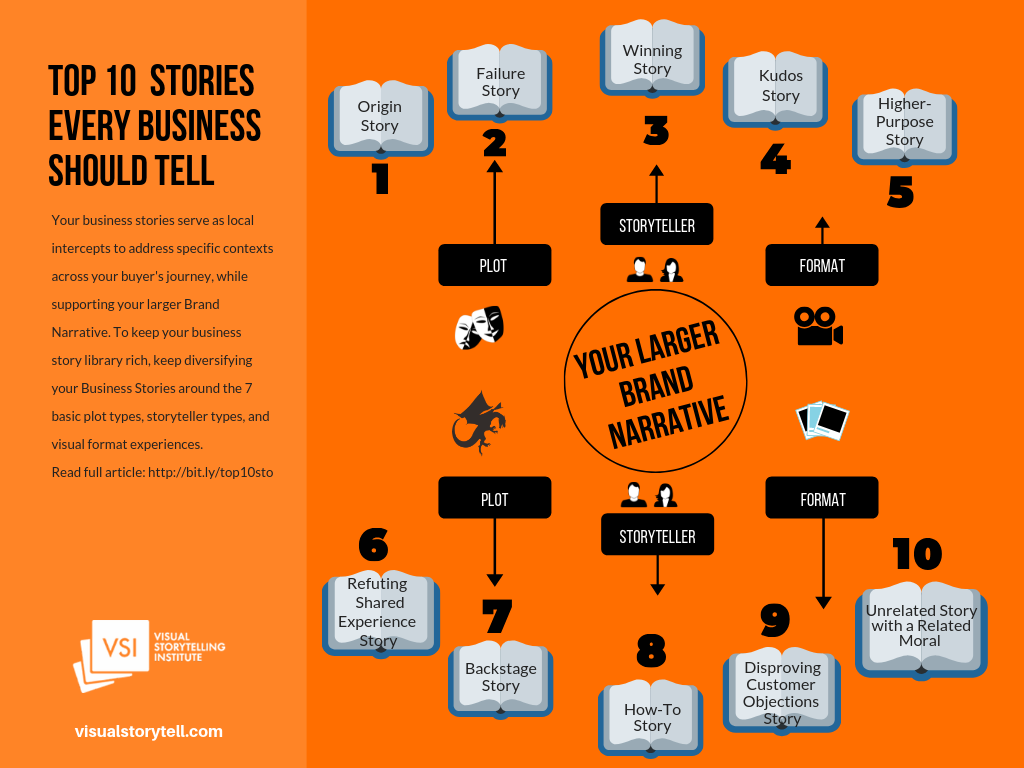 Top 10 Stories Every Business Should Tell
