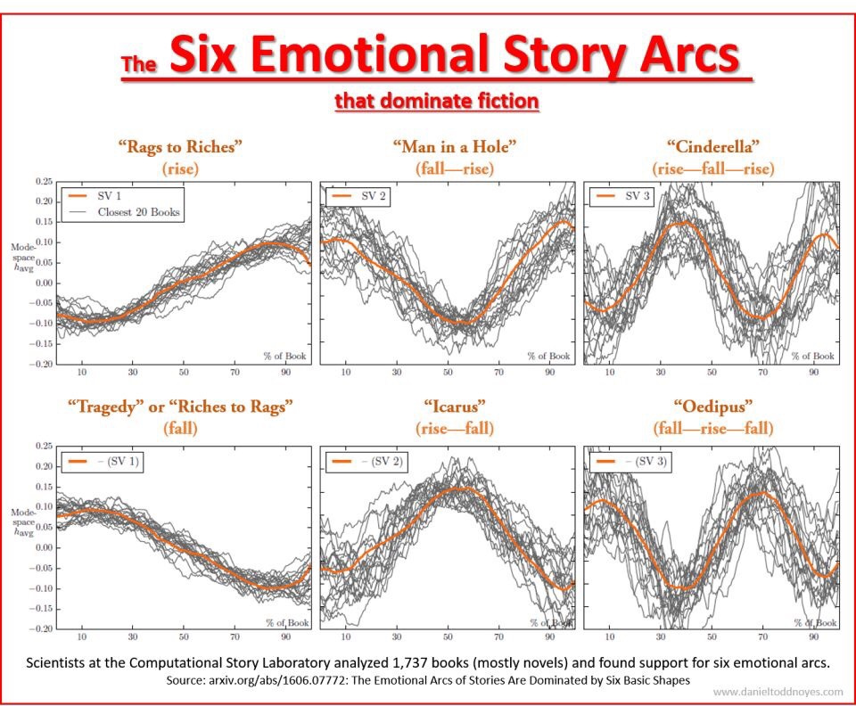 six emotional story arcs
