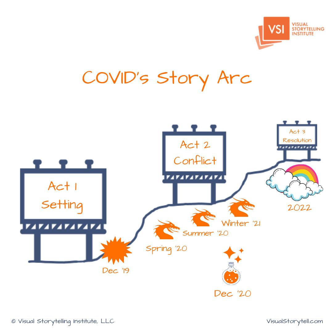 COVID's Story Arc